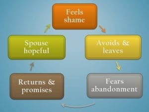 cycle of abadonment return