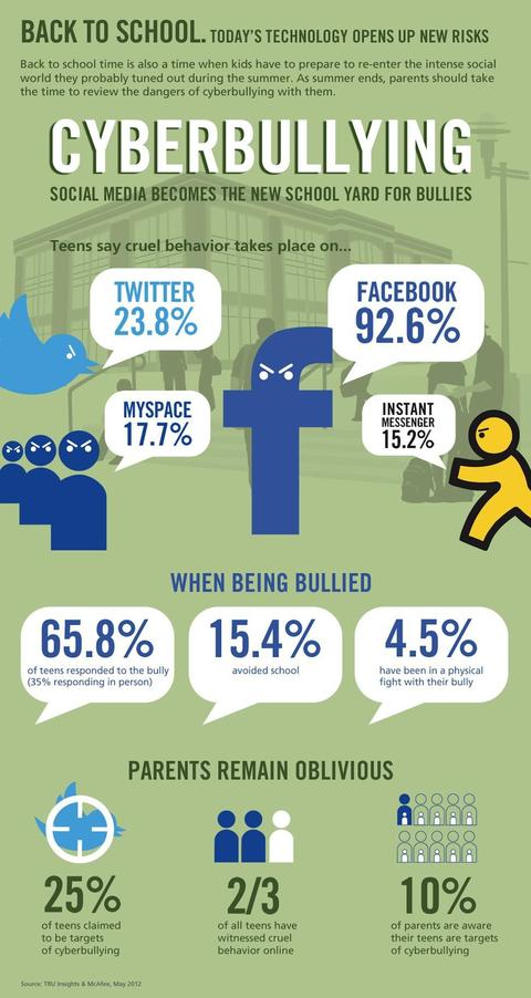 bullying infograph