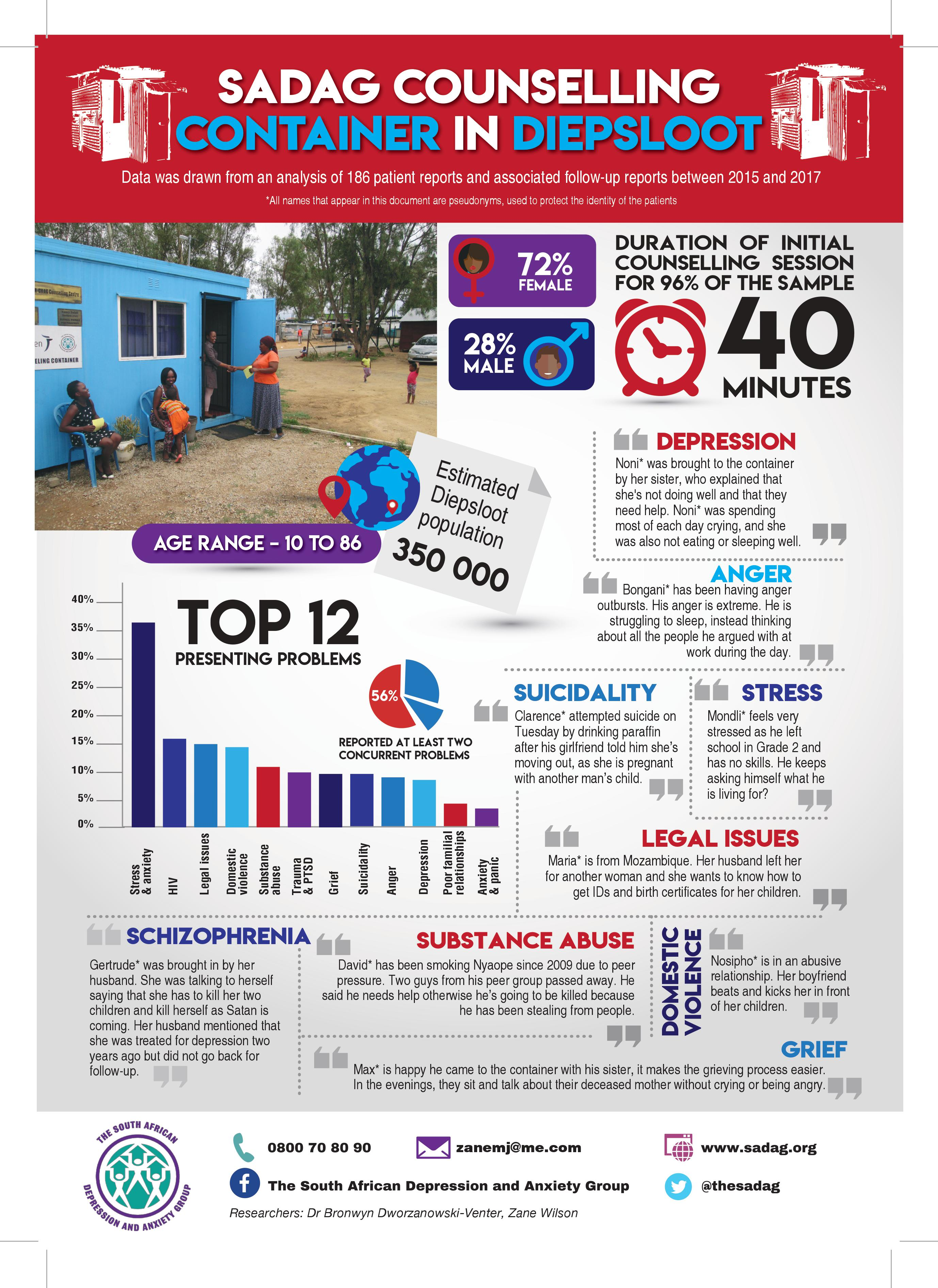 Sadag Diepsloot Infographic Version A images 1