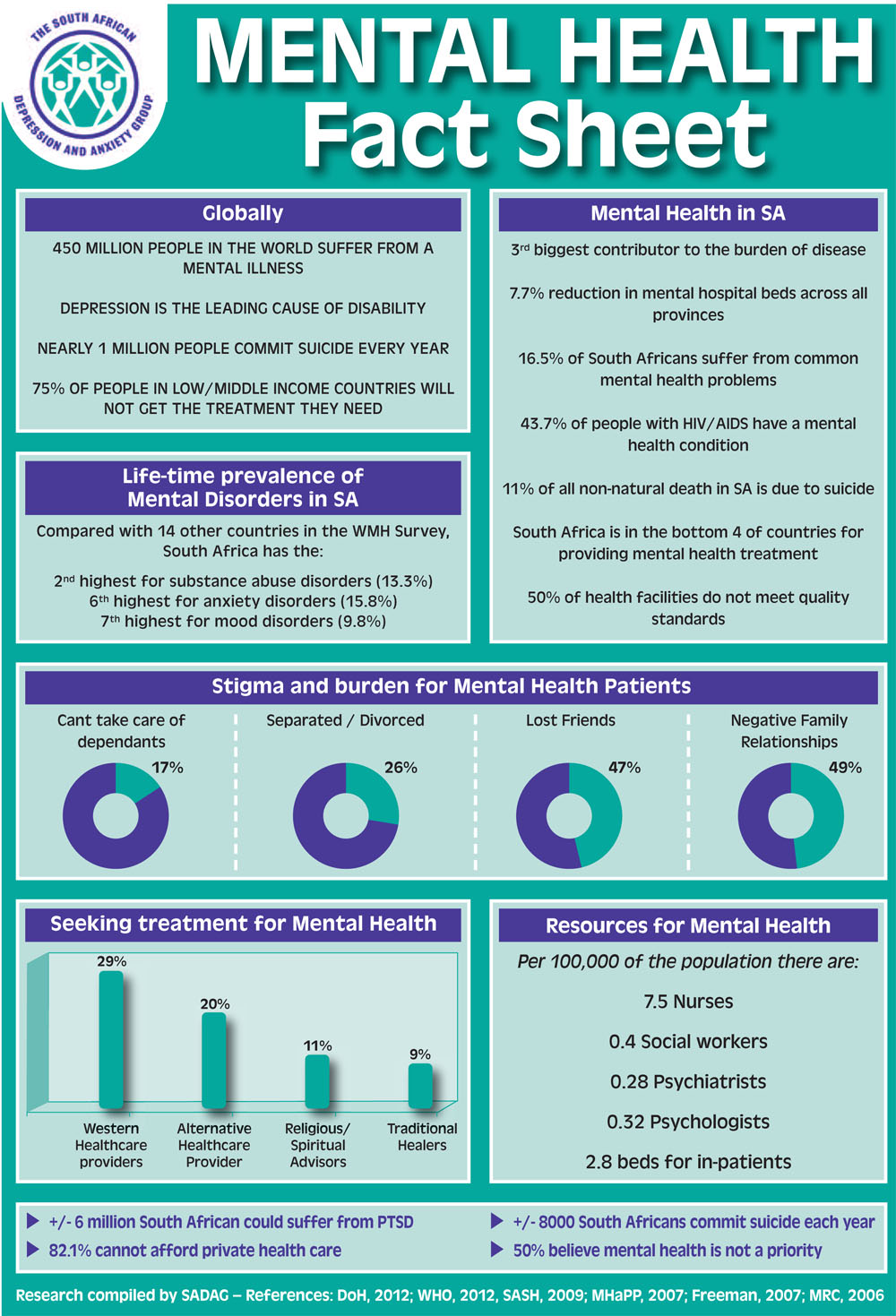 Mental Health Fact Sheet 2014