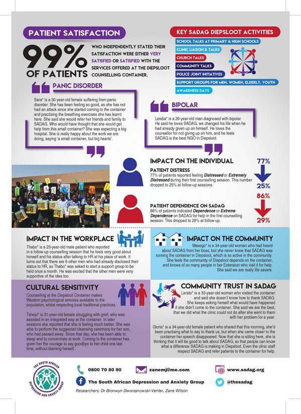 Sadag Diepsloot Infographic Version A 2
